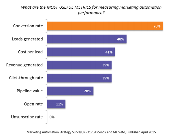 the definitive guide to measuring marketing performance