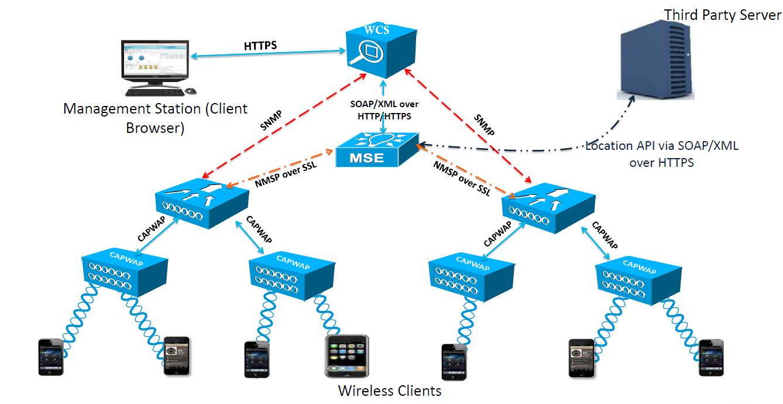 cisco mobility services engine configuration guide