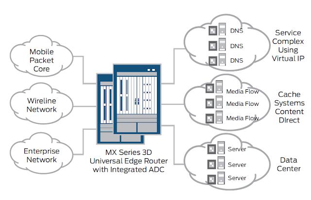 radware load balancer configuration guide