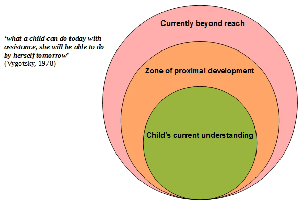 child development an illustrated guide