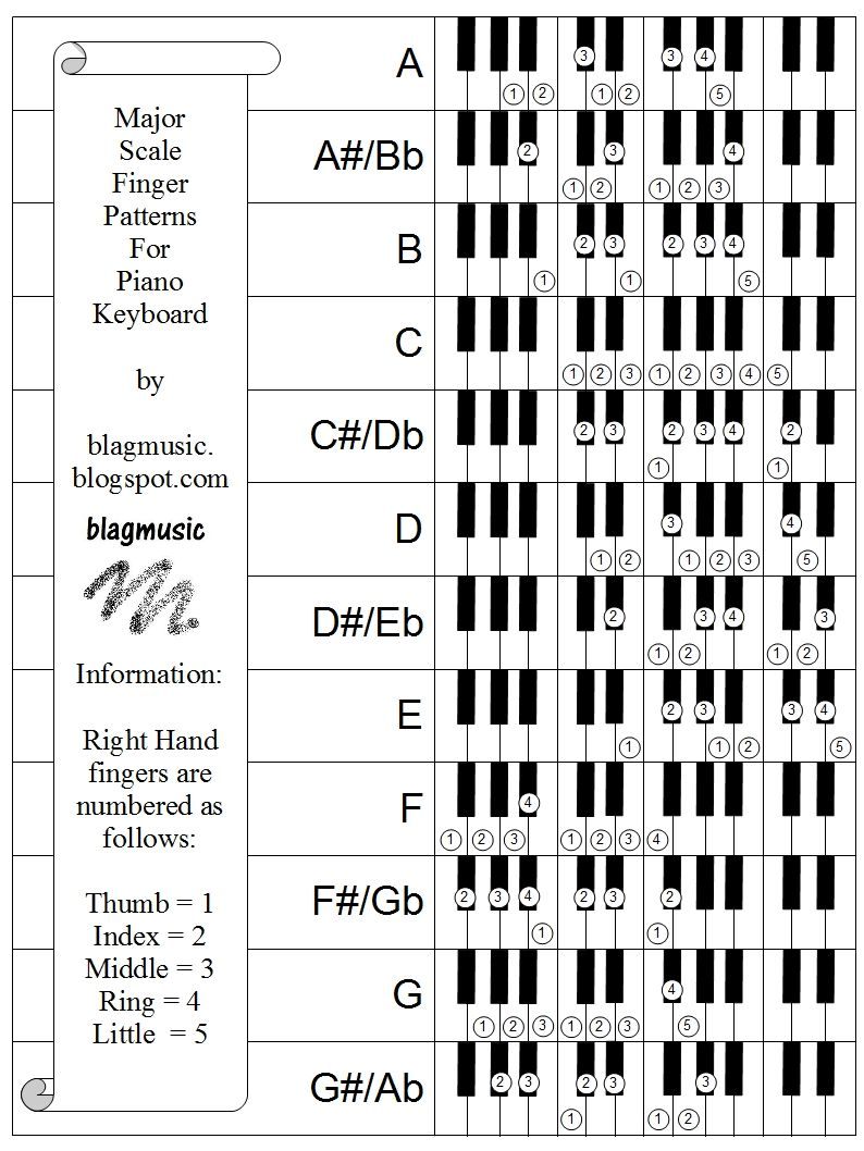 byzantine music theory and practice guide