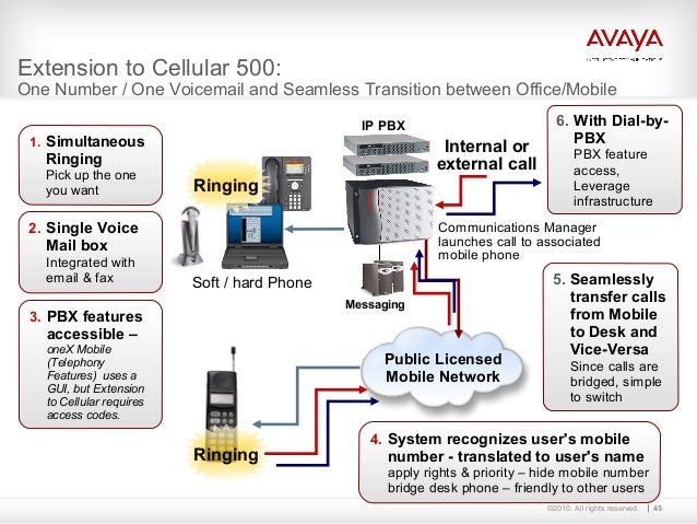 avaya one x communicator user guide