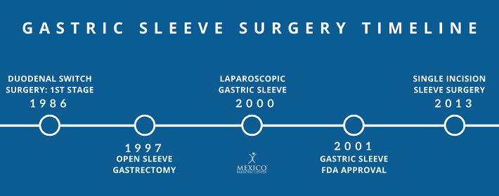 your complete guide to weight loss surgery