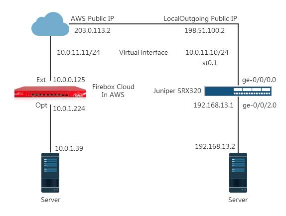 juniper ssl vpn configuration guide